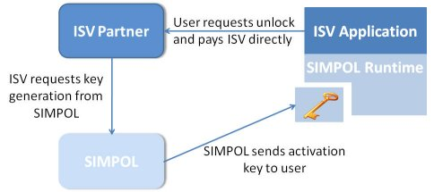 ISV Key Process